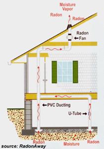 Radon Diagnostic Services Radon Mitigation Services